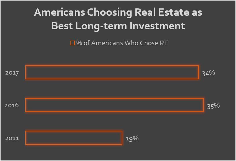 americans choosing RE