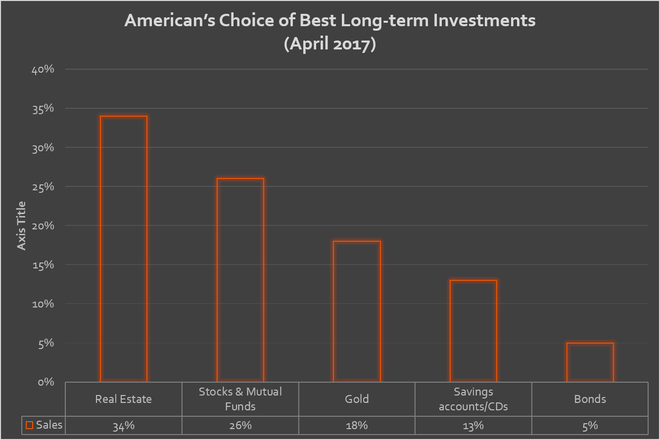 graph-americans best investment